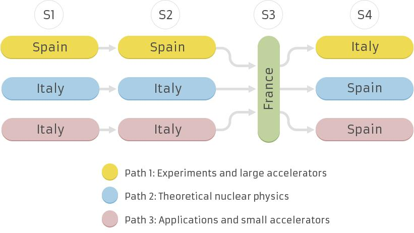 Specialization paths
